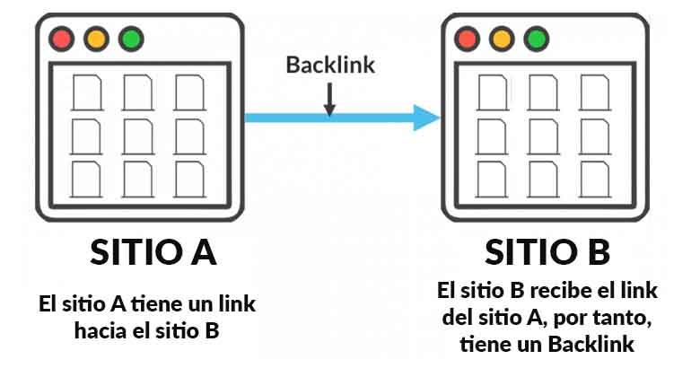 seo para torpes backlinks